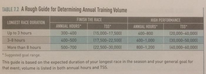 Ile trenować?