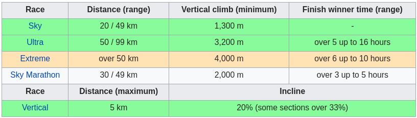 Ultra vs Skyrunning